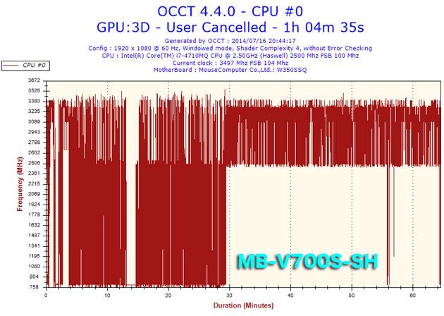 2014071620h44frequencycpu0