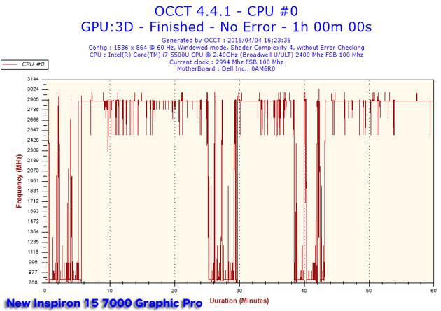 2015040416h23frequencycpu0