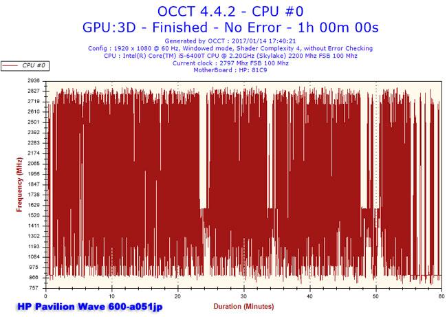 2017011417h40frequencycpu0