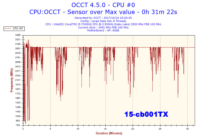 2017101615h20frequencycpu0